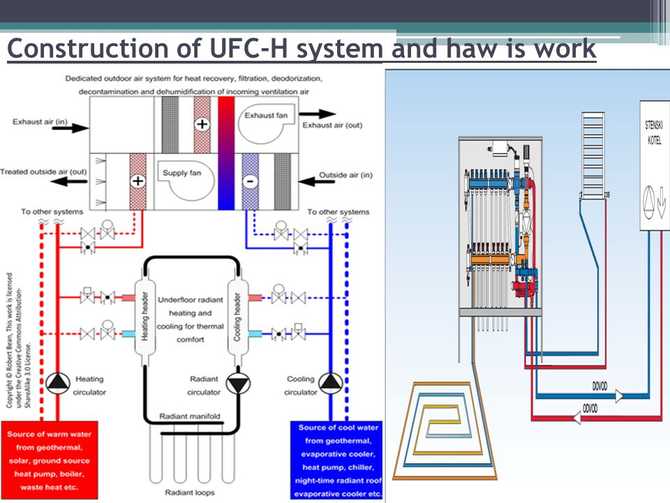 Construction of UFC-H system and haw is work