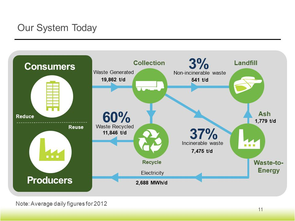 Our System Today 11 Note: Average daily figures for 2012 3%3% Non-incinerable waste Consumers Producers Ash 37% Incinerable waste 60% Waste Recycled Waste Generated Electricity Recycle CollectionLandfill Waste-to- Energy Reduce Reuse 19,862 t/d 541 t/d 11,846 t/d 7,475 t/d 1,779 t/d 2,688 MWh/d