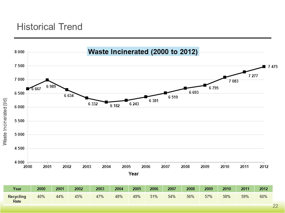 Historical Trend Year2000200120022003200420052006200720082009201020112012 Recycling Rate 40%44%45%47%48%49%51%54%56%57%58%59%60% 22 Waste Incinerated (t/d) Year