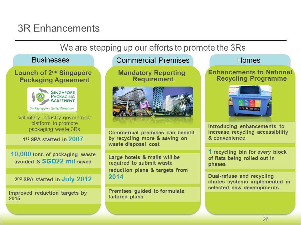 3R Enhancements We are stepping up our efforts to promote the 3Rs Businesses Launch of 2 nd Singapore Packaging Agreement Voluntary industry-government platform to promote packaging waste 3Rs 1 st SPA started in 2007 2 nd SPA started in July 2012 10,000 tons of packaging waste avoided & SGD22 mil saved Improved reduction targets by 2015 Commercial Premises Mandatory Reporting Requirement Commercial premises can benefit by recycling more & saving on waste disposal cost Large hotels & malls will be required to submit waste reduction plans & targets from 2014 Premises guided to formulate tailored plans 26 Homes Enhancements to National Recycling Programme Introducing enhancements to increase recycling accessibility & convenience 1 recycling bin for every block of flats being rolled out in phases Dual-refuse and recycling chutes systems implemented in selected new developments