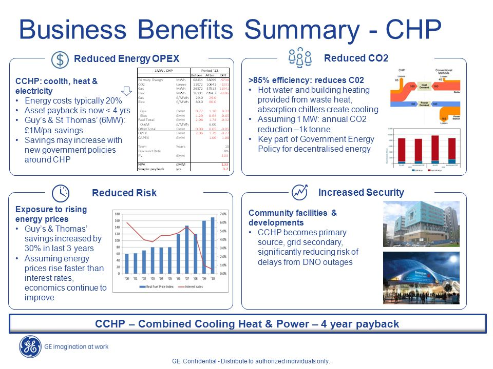 Business Benefits Summary - CHP CCHP – Combined Cooling Heat & Power – 4 year payback Reduced Energy OPEX Reduced CO2 Reduced Risk Increased Security CCHP: coolth, heat & electricity Energy costs typically 20% Asset payback is now < 4 yrs Guy's & St Thomas' (6MW): £1M/pa savings Savings may increase with new government policies around CHP Exposure to rising energy prices Guy's & Thomas' savings increased by 30% in last 3 years Assuming energy prices rise faster than interest rates, economics continue to improve >85% efficiency: reduces C02 Hot water and building heating provided from waste heat, absorption chillers create cooling Assuming 1 MW: annual CO2 reduction –1k tonne Key part of Government Energy Policy for decentralised energy GE Confidential - Distribute to authorized individuals only.