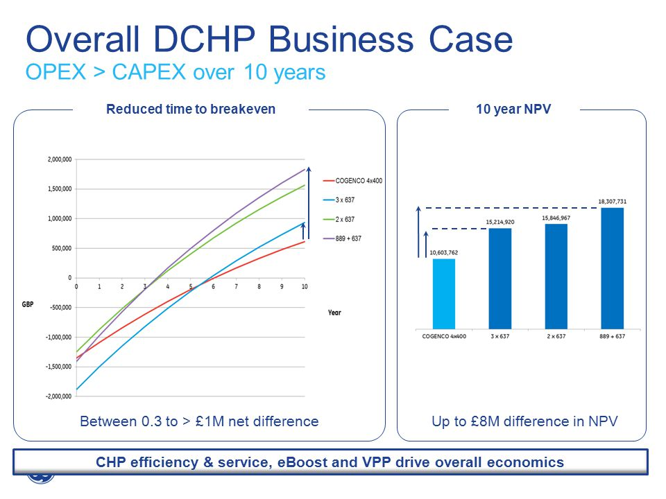 Overall DCHP Business Case OPEX > CAPEX over 10 years CHP efficiency & service, eBoost and VPP drive overall economics Reduced time to breakeven 10 year NPV Between 0.3 to > £1M net differenceUp to £8M difference in NPV