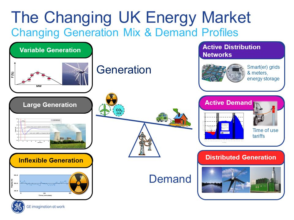 5 Variable generation Large Generation Variable generation Active Distribution Networks Smart(er) grids & meters, energy storage Active Demand Time of use tariffs Inflexible Generation Distributed Generation Generation Demand Variable Generation The Changing UK Energy Market Changing Generation Mix & Demand Profiles