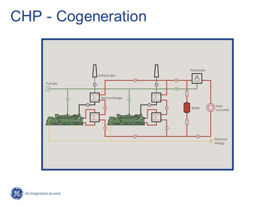 CHP - Cogeneration