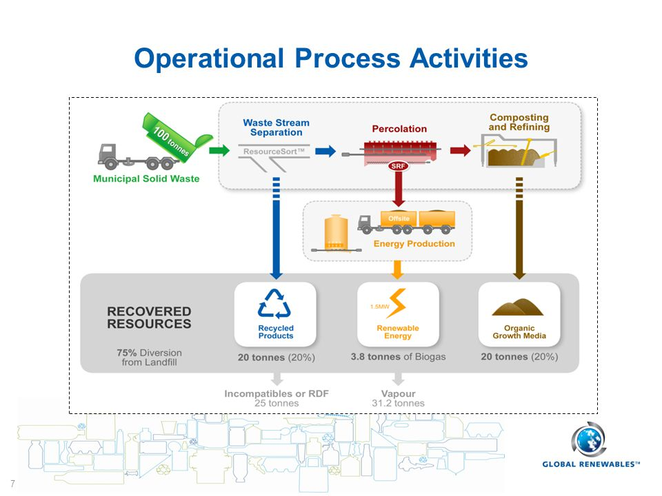 7 Operational Process Activities