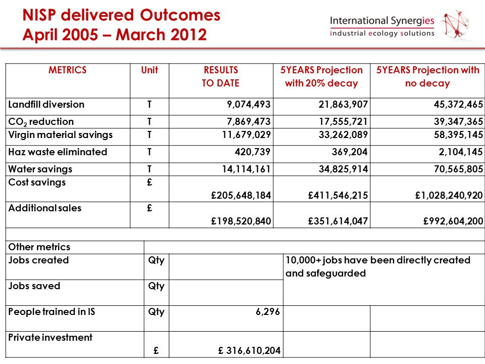 NISP delivered Outcomes April 2005 – March 2012 METRICSUnit RESULTS TO DATE 5YEARS Projection with 20% decay 5YEARS Projection with no decay Landfill
