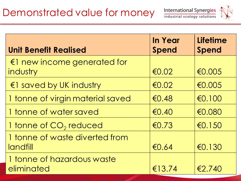 Demonstrated value for money Unit Benefit Realised In Year Spend Lifetime Spend €1 new income generated for industry€0.02€0.005 €1 saved by UK industr
