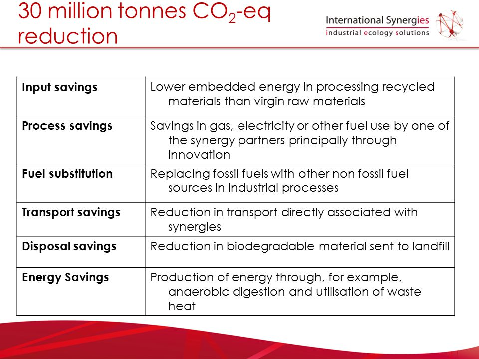 30 million tonnes CO 2 -eq reduction Input savings Lower embedded energy in processing recycled materials than virgin raw materials Process savings Sa
