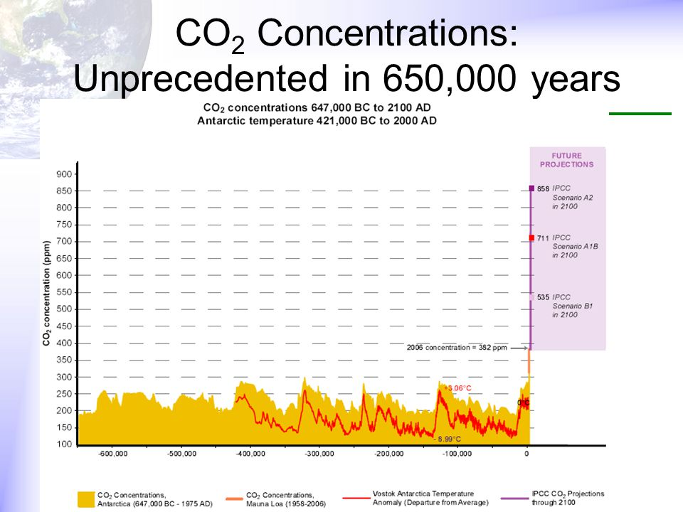 CO 2 Concentrations: Unprecedented in 650,000 years