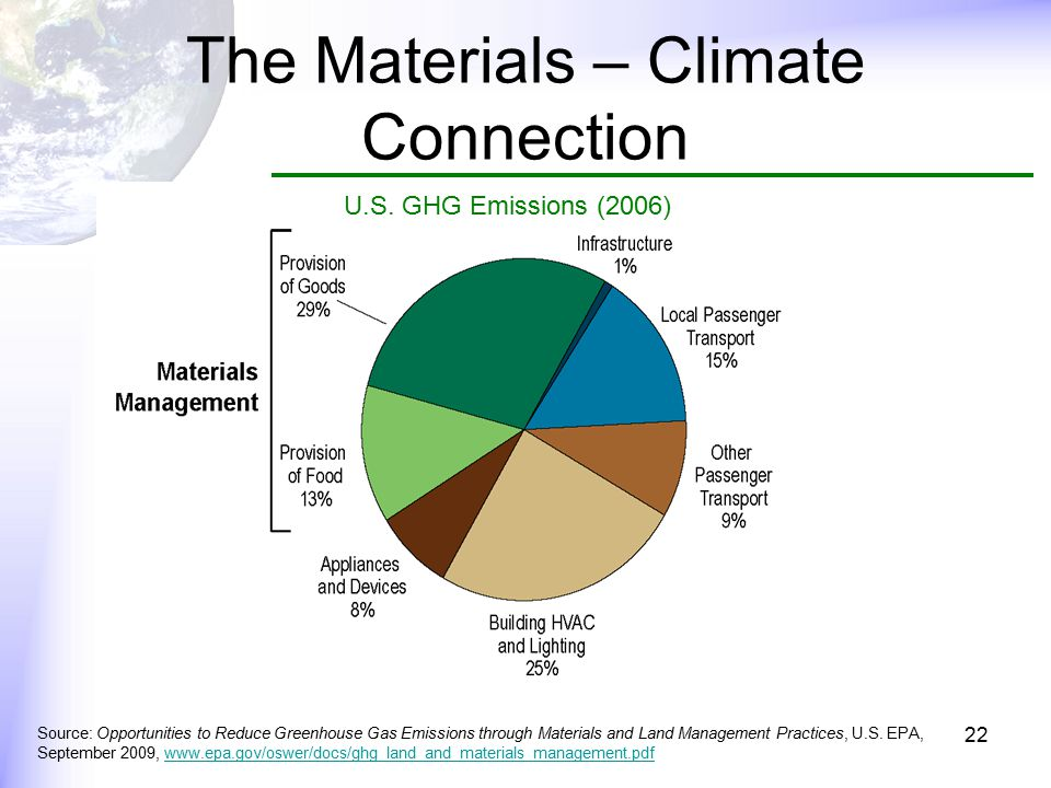The Materials – Climate Connection U.S.