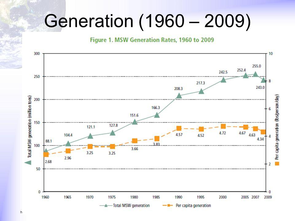 Generation (1960 – 2009) http://www.epa.gov/msw/pubs/ex-sum05.pdf
