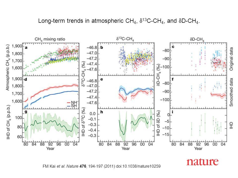 FM Kai et al. Nature 476, 194-197 (2011) doi:10.1038/nature10259 Long-term trends in atmospheric CH 4,  13 C-CH 4, and  D-CH 4.