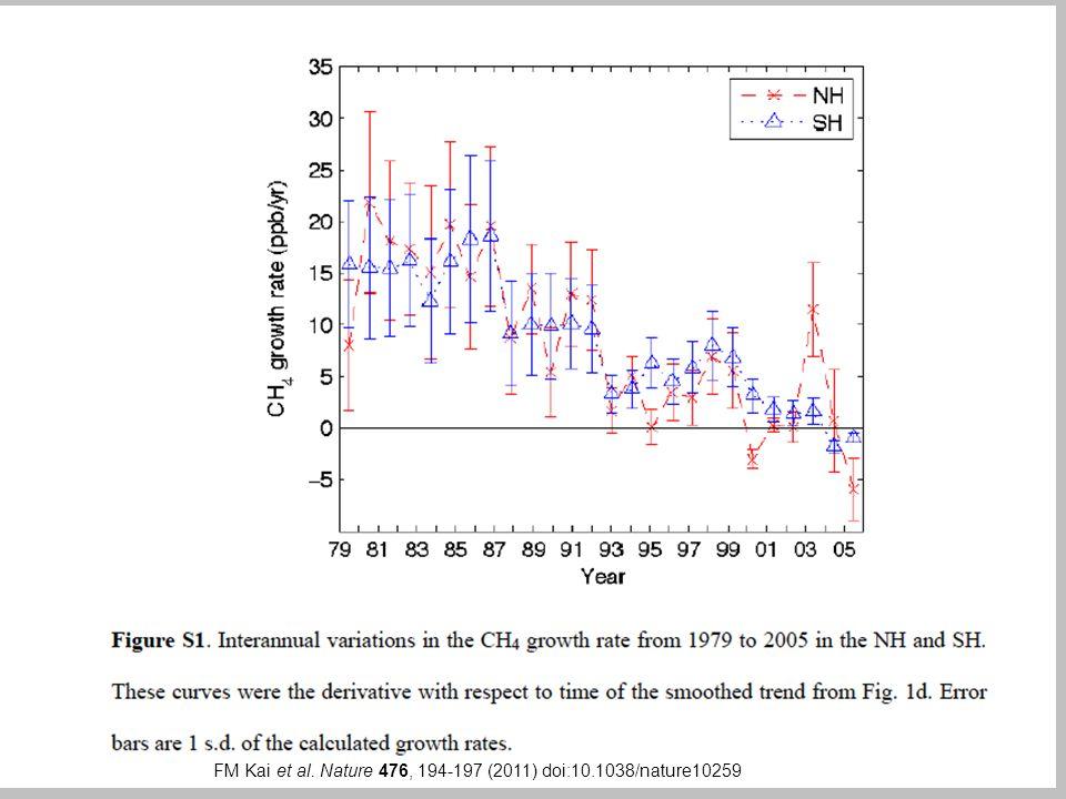 FM Kai et al. Nature 476, 194-197 (2011) doi:10.1038/nature10259 Long-term trends in atmospheric CH 4,  13 C-CH 4, and  D-CH 4. FM Kai et al. Nature