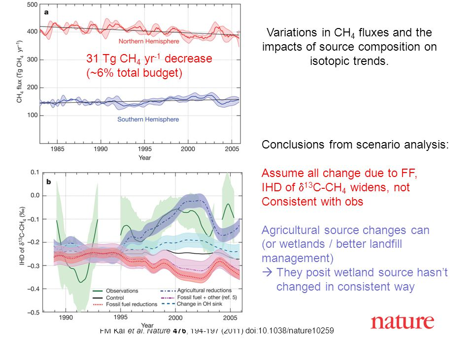 FM Kai et al. Nature 476, 194-197 (2011) doi:10.1038/nature10259 Variations in CH 4 fluxes and the impacts of source composition on isotopic trends. A