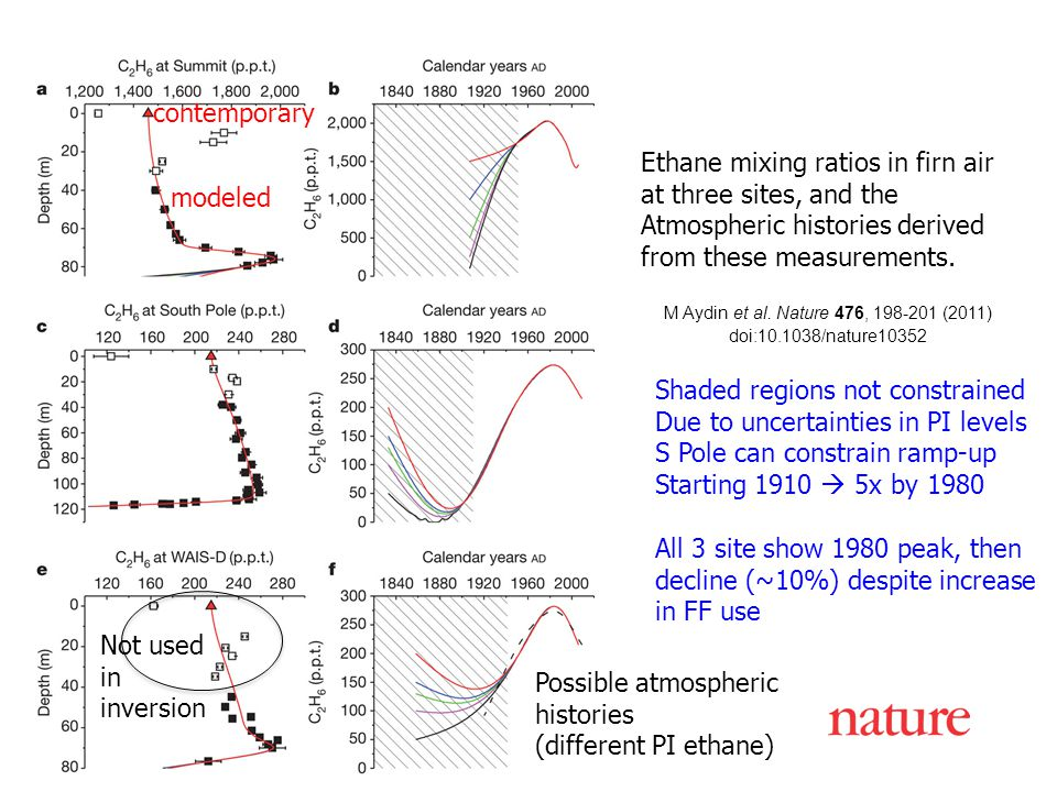 M Aydin et al. Nature 476, 198-201 (2011) doi:10.1038/nature10352 Ethane mixing ratios in firn air at three sites, and the Atmospheric histories deriv