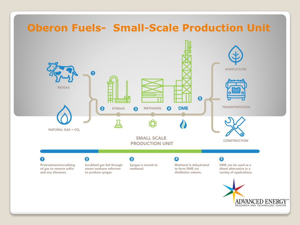Oberon Fuels- Small-Scale Production Unit