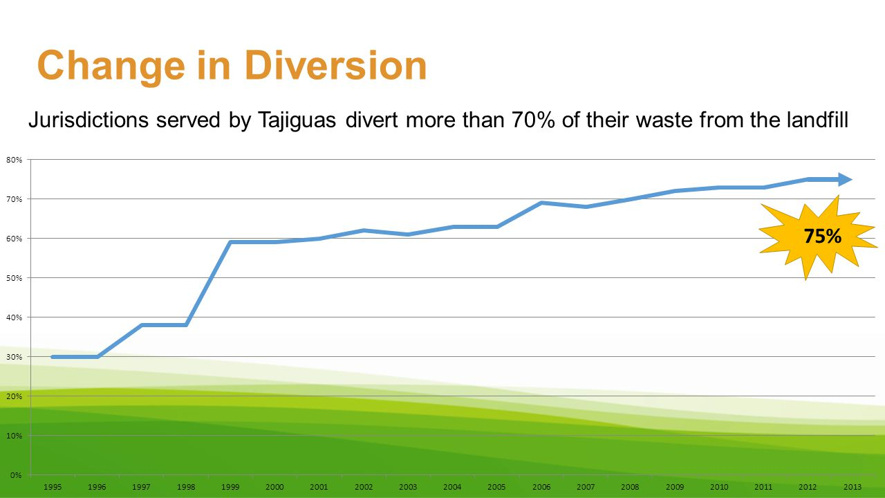 Change in Diversion Jurisdictions served by Tajiguas divert more than 70% of their waste from the landfill 75%