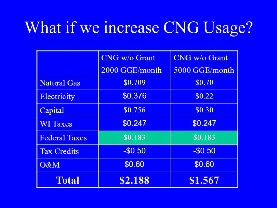 What if we increase CNG Usage? CNG w/o Grant 2000 GGE/month CNG w/o Grant 5000 GGE/month Natural Gas $0.709$0.70 Electricity $0.376 $0.22 Capital $0.7