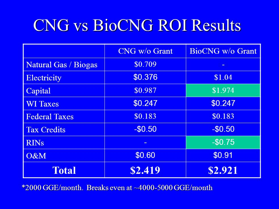 CNG vs BioCNG ROI Results CNG w/o GrantBioCNG w/o Grant Natural Gas / Biogas $0.709- Electricity $0.376 $1.04 Capital $0.987$1.974 WI Taxes $0.247 Fed
