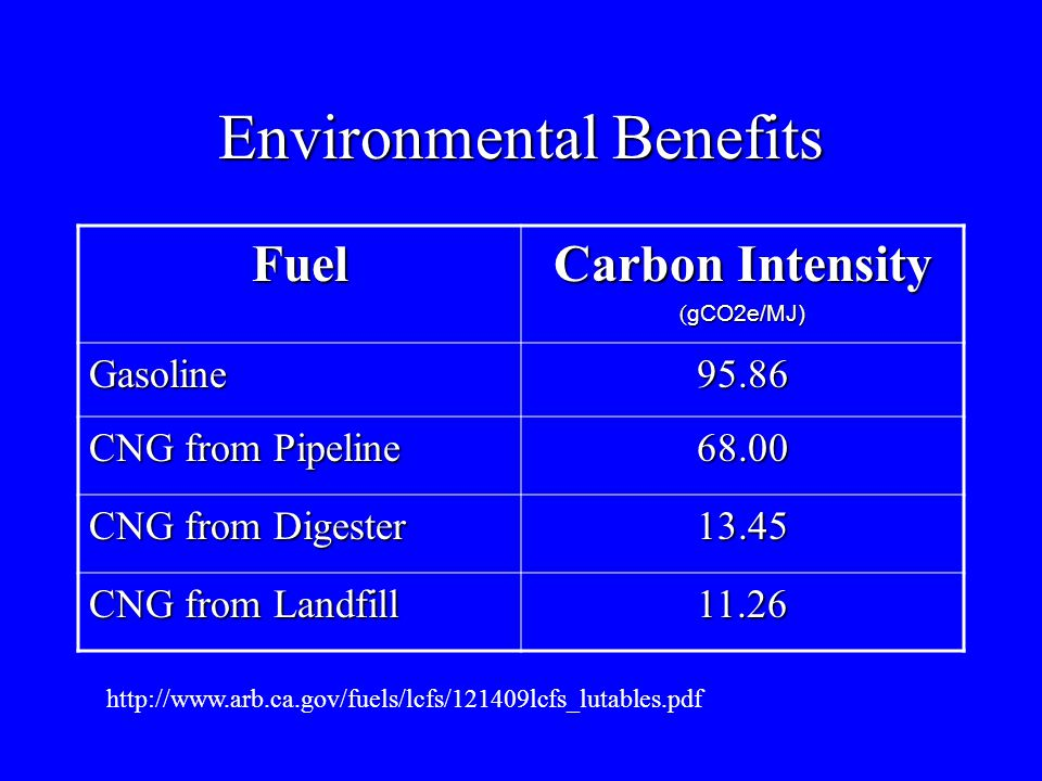Environmental Benefits Fuel Carbon Intensity ( gCO2e/MJ) Gasoline95.86 CNG from Pipeline 68.00 CNG from Digester 13.45 CNG from Landfill 11.26 http://