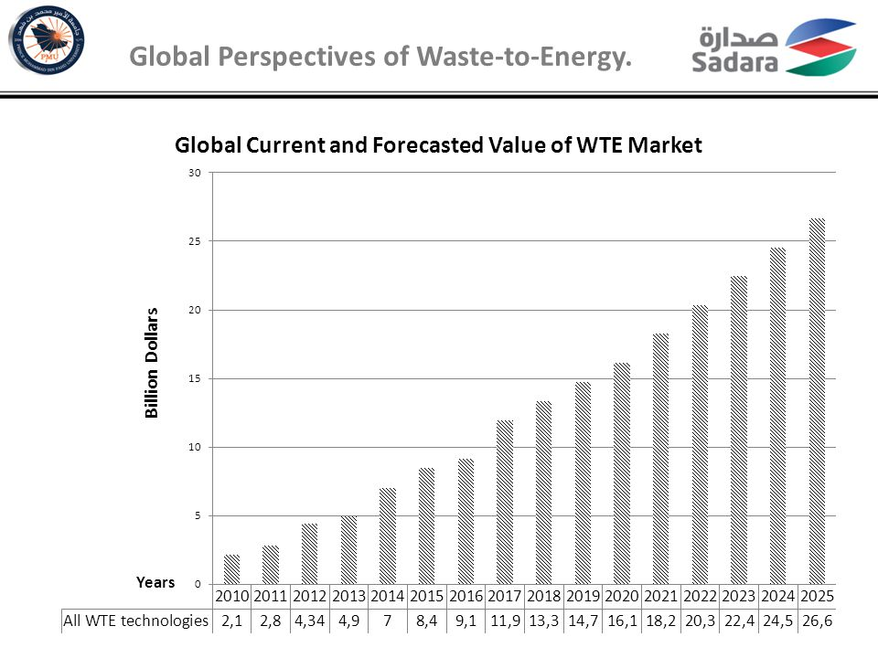 Municipal Solid Waste Management in Saudi Arabia KSA population has increased from 7 million in 1975 to about 27 million in 2010 with an annual rate of 3.4%.