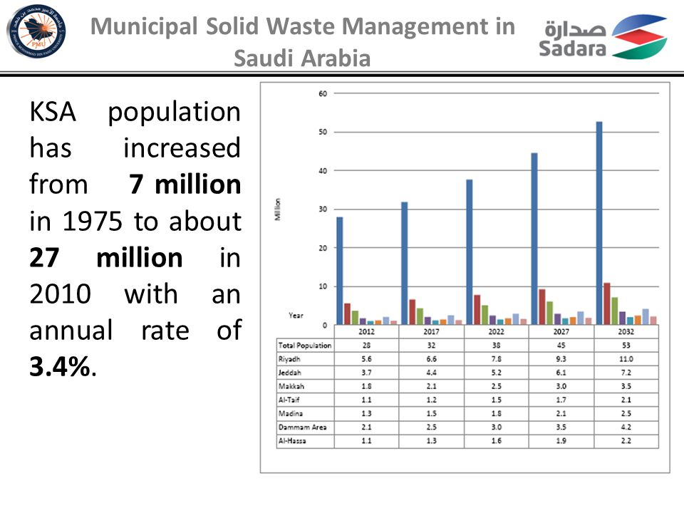 Municipalities are governing MSW management in Saudi Arabia.