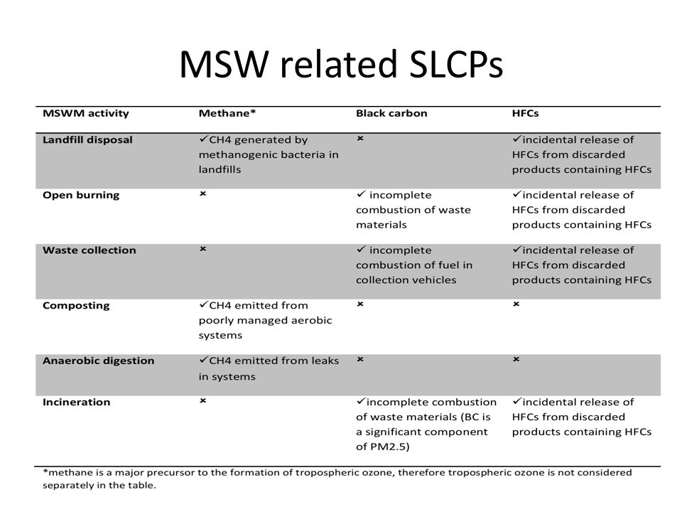 MSW related SLCPs