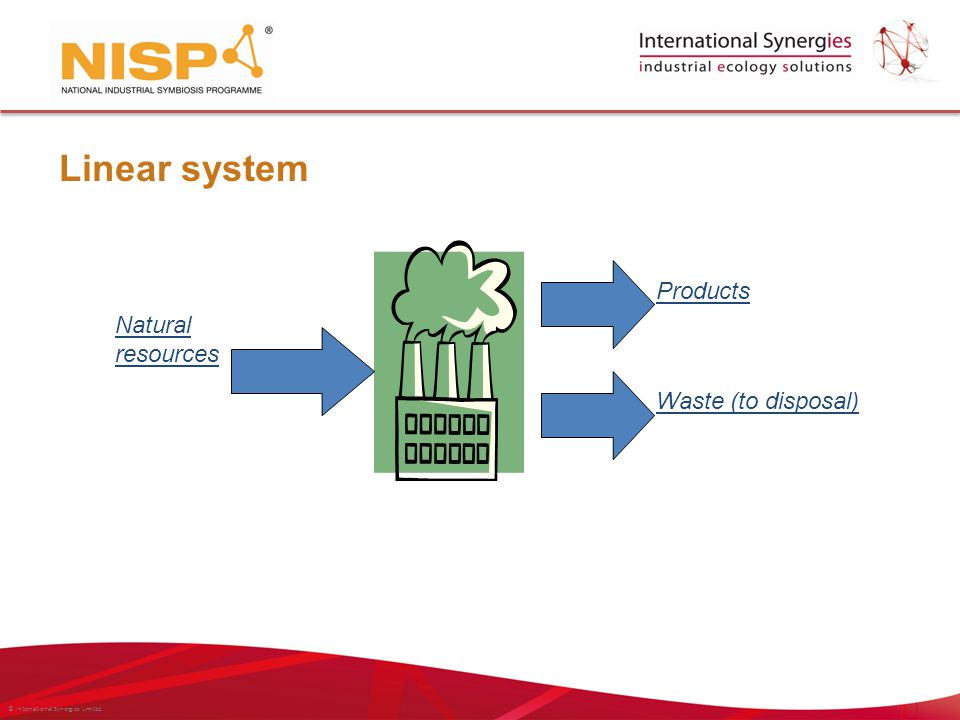 © International Synergies Limited Natural resources Products Waste (to disposal) Linear system
