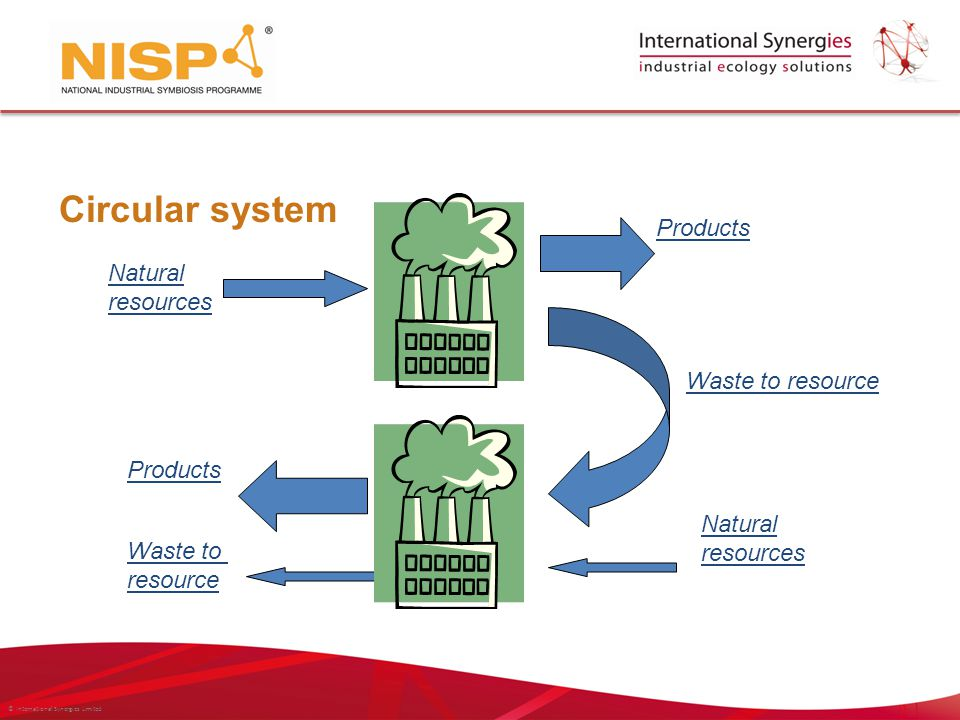 © International Synergies Limited Circular system Products Waste to resource Natural resources Natural resources Products Waste to resource