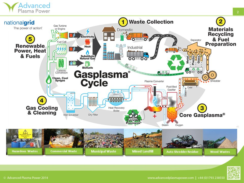 2 Prepared fuel Municipal Waste Mined Landfill Wood Wastes Commercial Waste Auto Shredder Residue Hazardous Wastes
