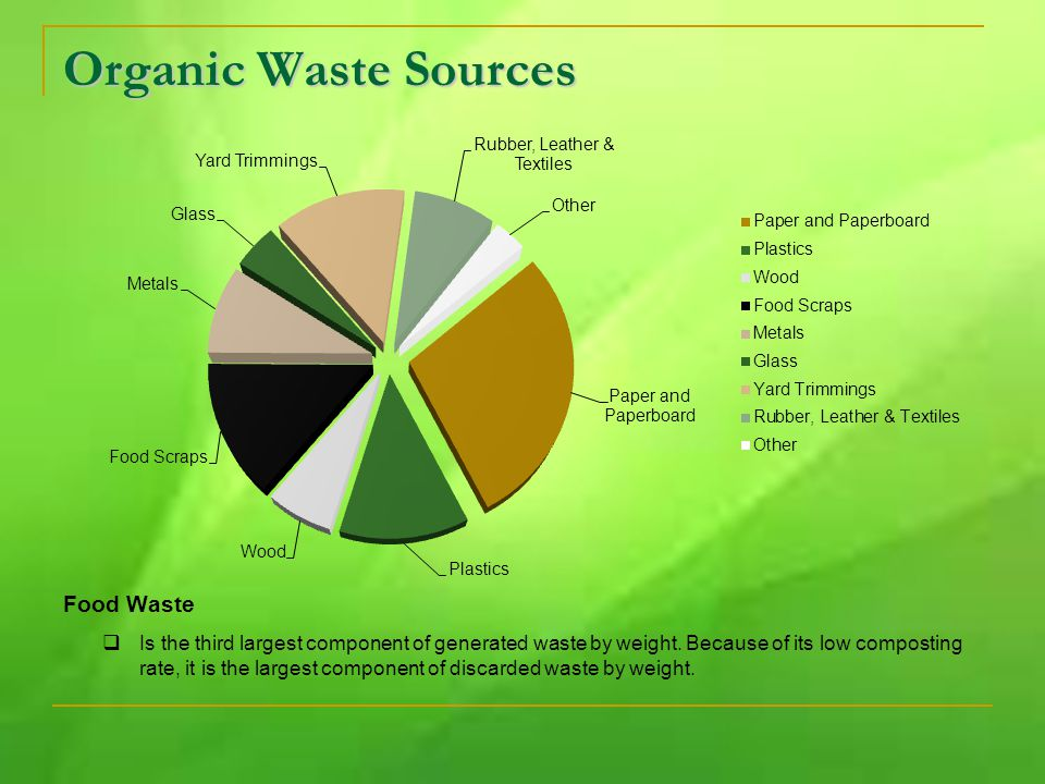 Organic Waste Sources Food Waste  Is the third largest component of generated waste by weight.