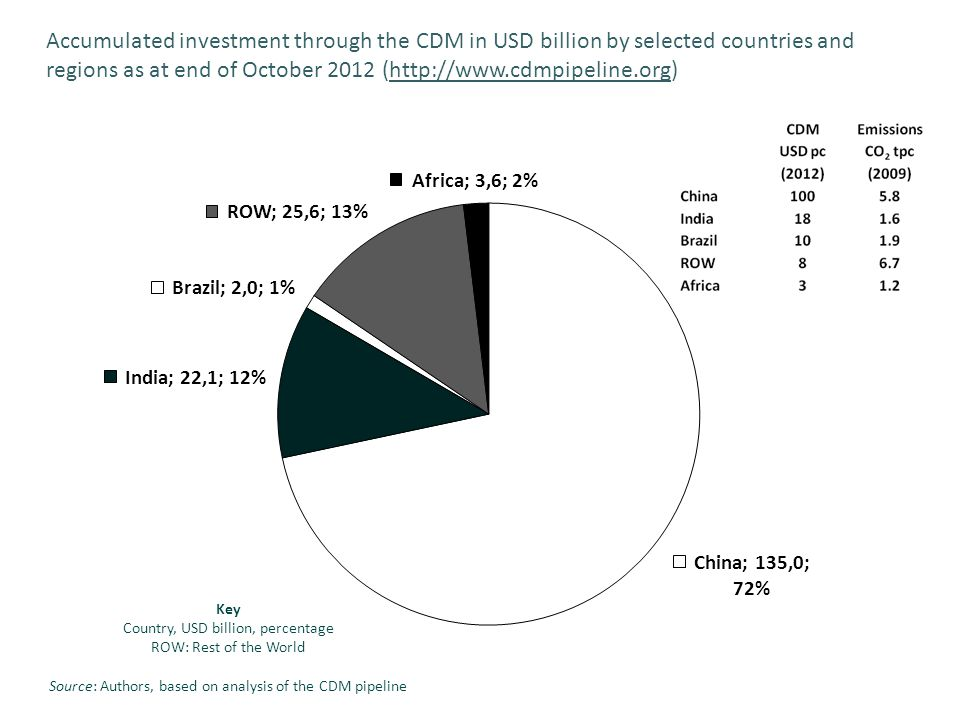 Key Country, USD billion, percentage ROW: Rest of the World Source: Authors, based on analysis of the CDM pipeline Accumulated investment through the CDM in USD billion by selected countries and regions as at end of October 2012 (http://www.cdmpipeline.org)http://www.cdmpipeline.org