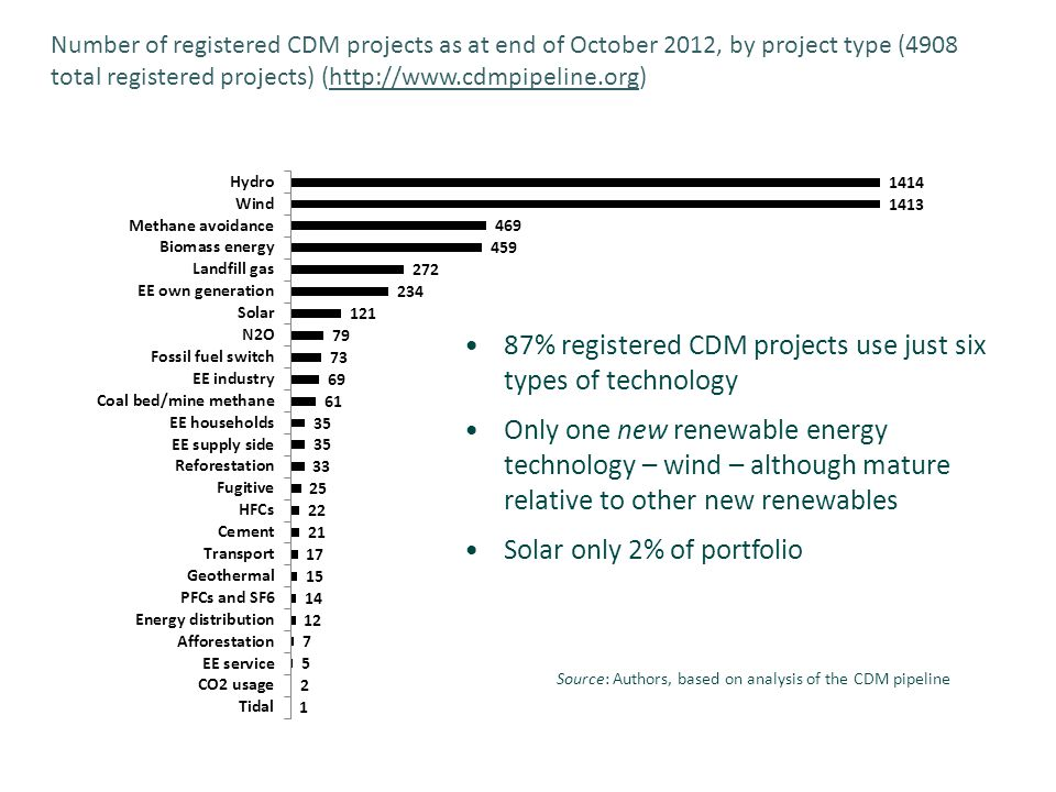 Source: Authors, based on analysis of the CDM pipeline 87% registered CDM projects use just six types of technology Only one new renewable energy technology – wind – although mature relative to other new renewables Solar only 2% of portfolio Number of registered CDM projects as at end of October 2012, by project type (4908 total registered projects) (http://www.cdmpipeline.org)http://www.cdmpipeline.org