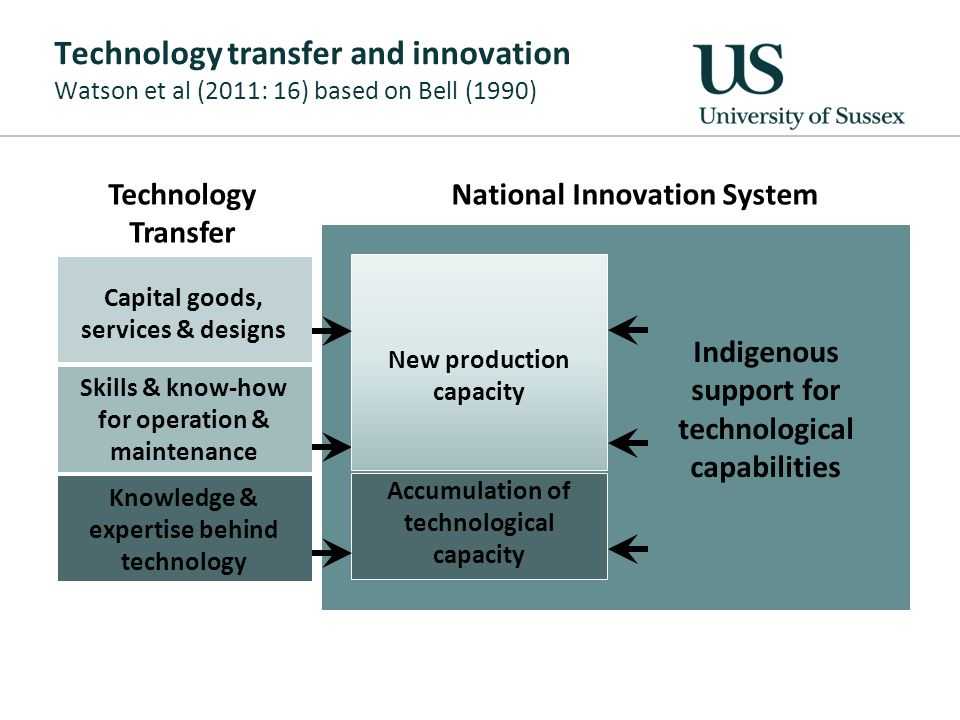 Technology transfer and innovation Watson et al (2011: 16) based on Bell (1990) National Innovation System Indigenous support for technological capabilities Skills & know-how for operation & maintenance Accumulation of technological capacity Knowledge & expertise behind technology Technology Transfer New production capacity Capital goods, services & designs