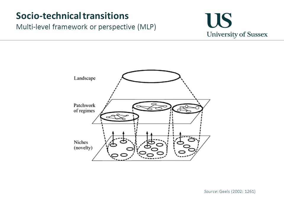 Socio-technical transitions Multi-level framework or perspective (MLP) Source: Geels (2002: 1261)