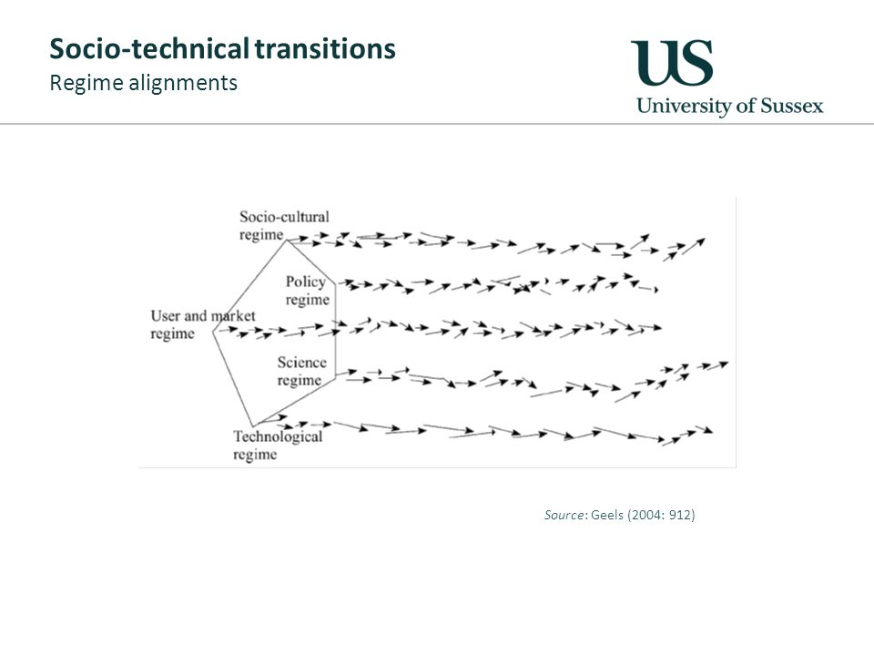 Socio-technical transitions Regime alignments Source: Geels (2004: 912)