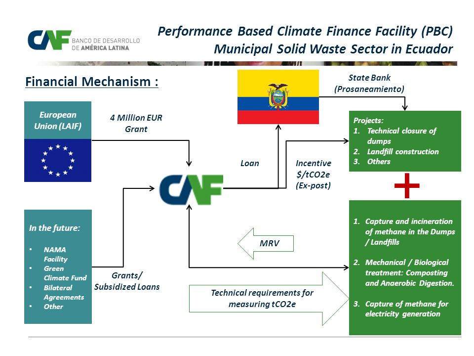 Vicepresidencia de Desarrollo Social y Ambiental European Union (LAIF) In the future: NAMA Facility Green Climate Fund Bilateral Agreements Other Projects: 1.Technical closure of dumps 2.Landfill construction 3.Others 1.Capture and incineration of methane in the Dumps / Landfills 2.Mechanical / Biological treatment: Composting and Anaerobic Digestion.