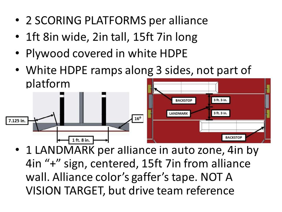 2 SCORING PLATFORMS per alliance 1ft 8in wide, 2in tall, 15ft 7in long Plywood covered in white HDPE White HDPE ramps along 3 sides, not part of platform 1 LANDMARK per alliance in auto zone, 4in by 4in + sign, centered, 15ft 7in from alliance wall.