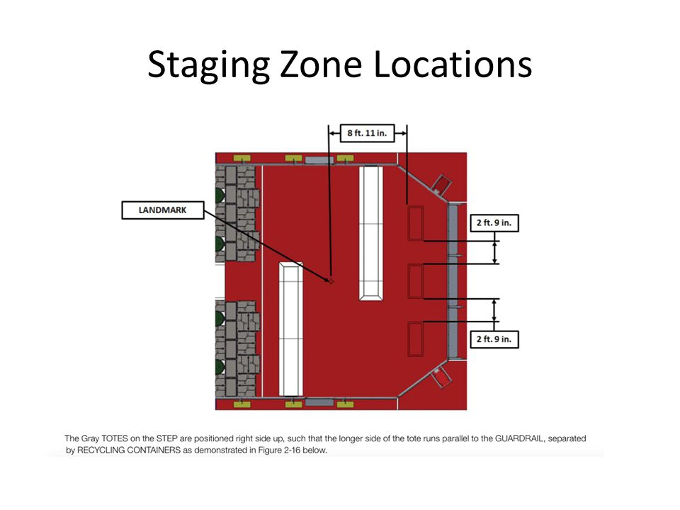Staging Zone Locations