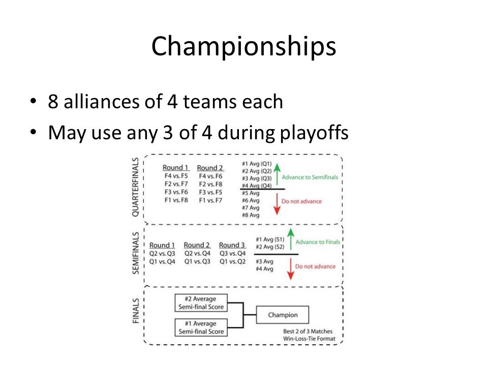 Championships 8 alliances of 4 teams each May use any 3 of 4 during playoffs