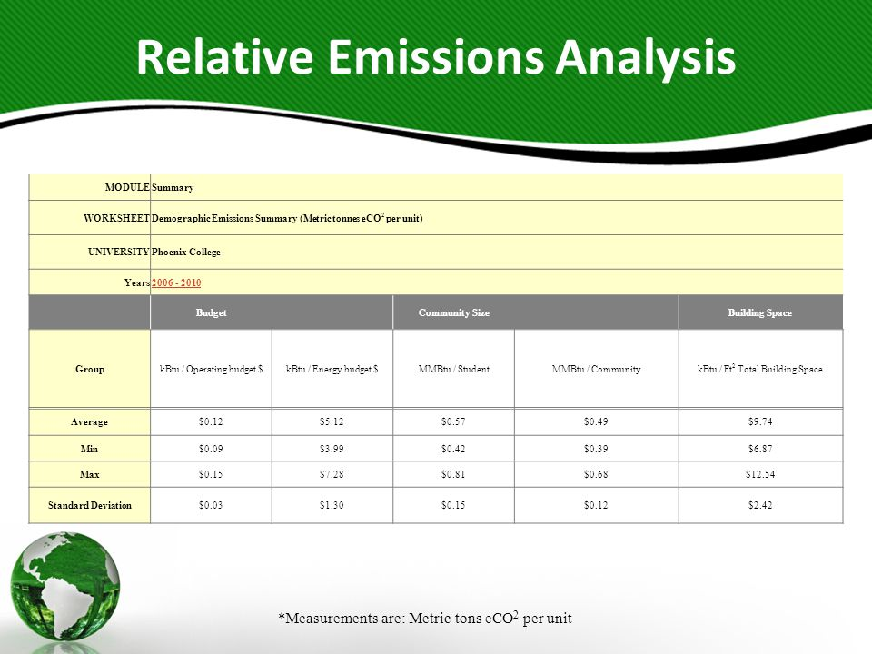 Relative Emissions Analysis *Measurements are: Metric tons eCO 2 per unit MODULESummary WORKSHEETDemographic Emissions Summary (Metric tonnes eCO 2 pe