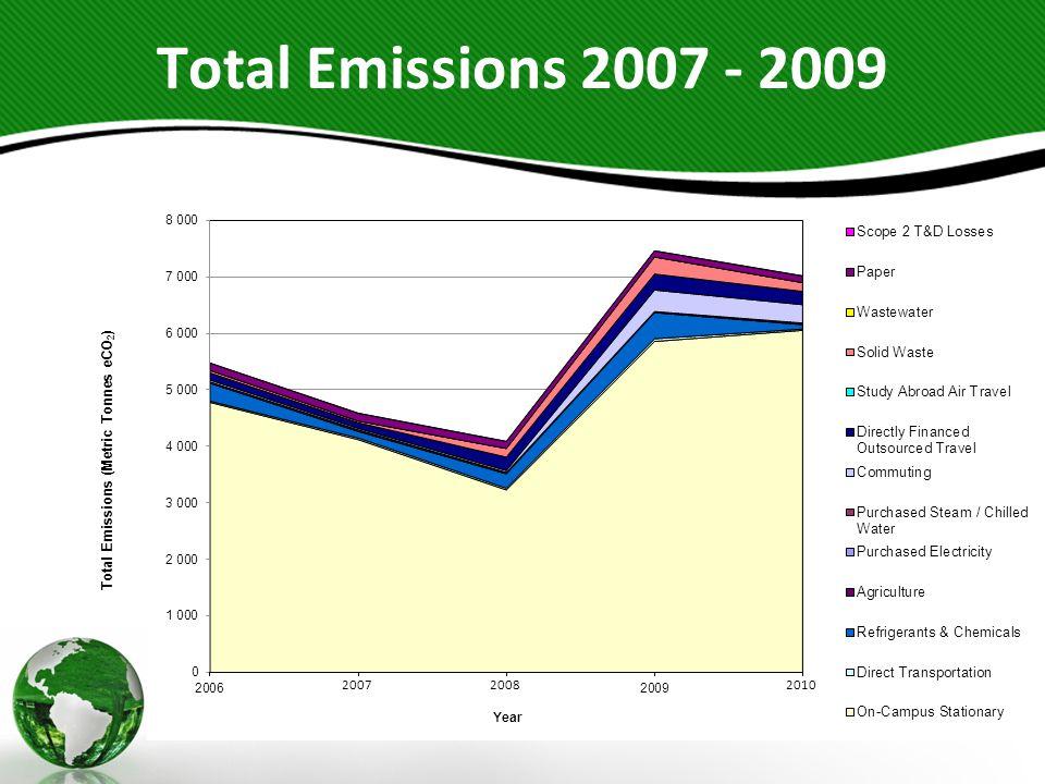 Total Emissions 2007 - 2009 Total Emissions (Metric Tonnes eCO 2 )