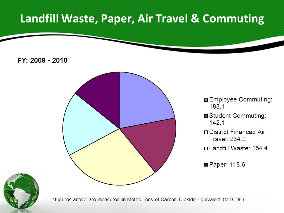 Landfill Waste, Paper, Air Travel & Commuting *Figures above are measured in Metric Tons of Carbon Dioxide Equivalent (MTCDE) FY: 2009 - 2010