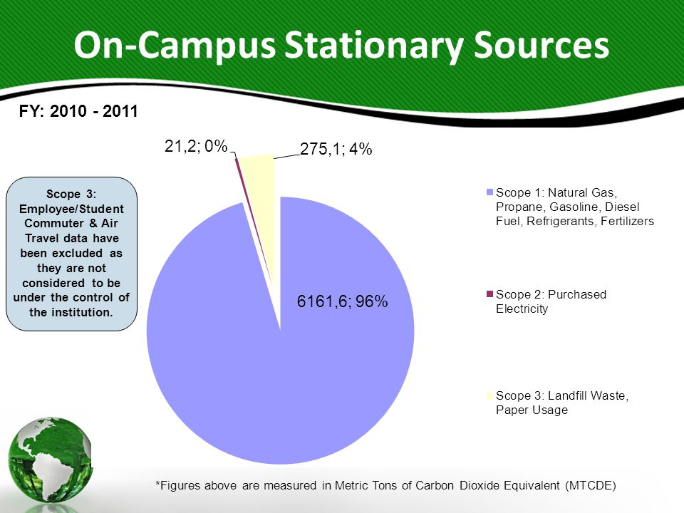 On-Campus Stationary Sources *Figures above are measured in Metric Tons of Carbon Dioxide Equivalent (MTCDE) FY: 2010 - 2011 Scope 3: Employee/Student