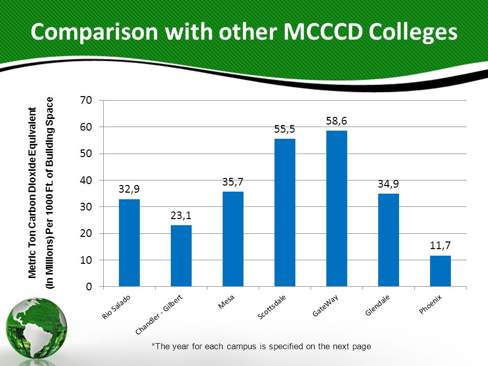 Comparison with other MCCCD Colleges Metric Ton Carbon Dioxide Equivalent (In Millions) Per 1000 Ft. of Building Space *The year for each campus is sp