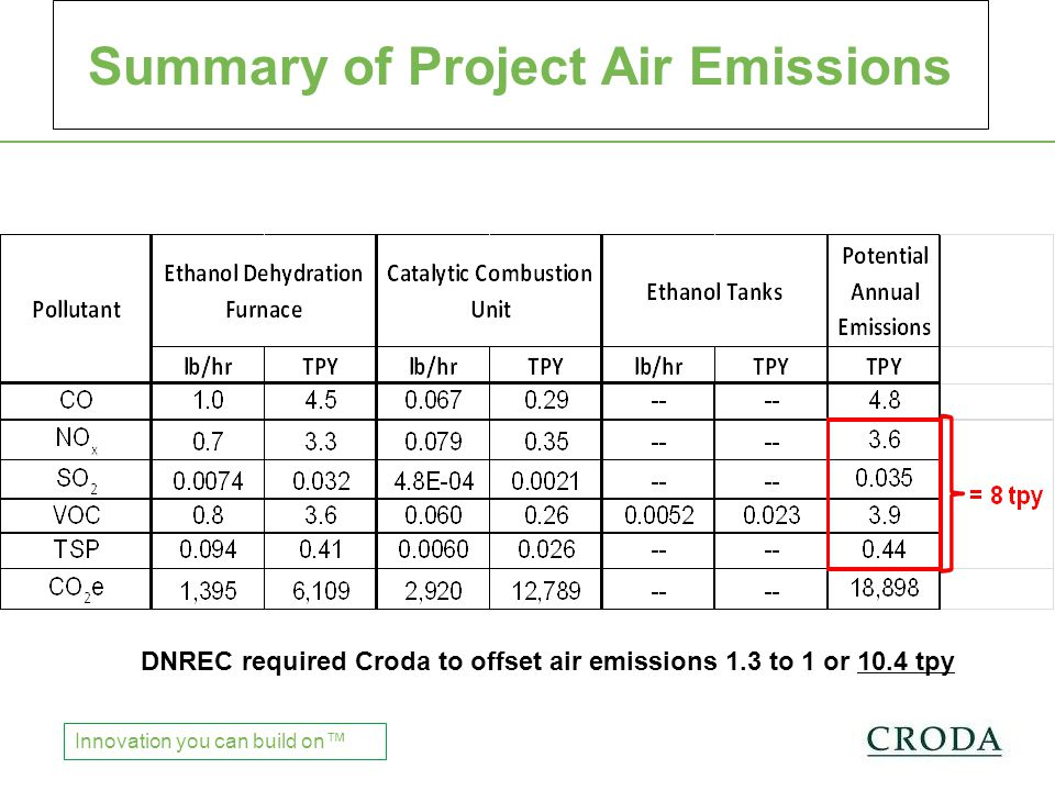 Chinese Regulations Innovation you can build on™ Summary of Project Air Emissions DNREC required Croda to offset air emissions 1.3 to 1 or 10.4 tpy
