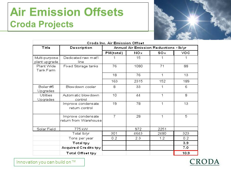 Chinese Regulations Innovation you can build on™ Air Emission Offsets Croda Projects