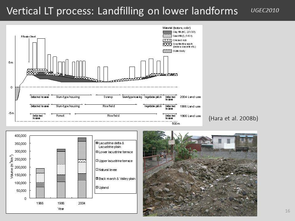 UGEC2010 Vertical LT process: Landfilling on lower landforms (Hara et al. 2008b) 16
