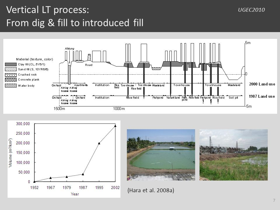 UGEC2010 10 – 20 years adaptation: Individual landfilling up to the highest flood level in their experiences Adapting themselves to their own experiences without any consideration of neighbors and flood control scheme by the government 18