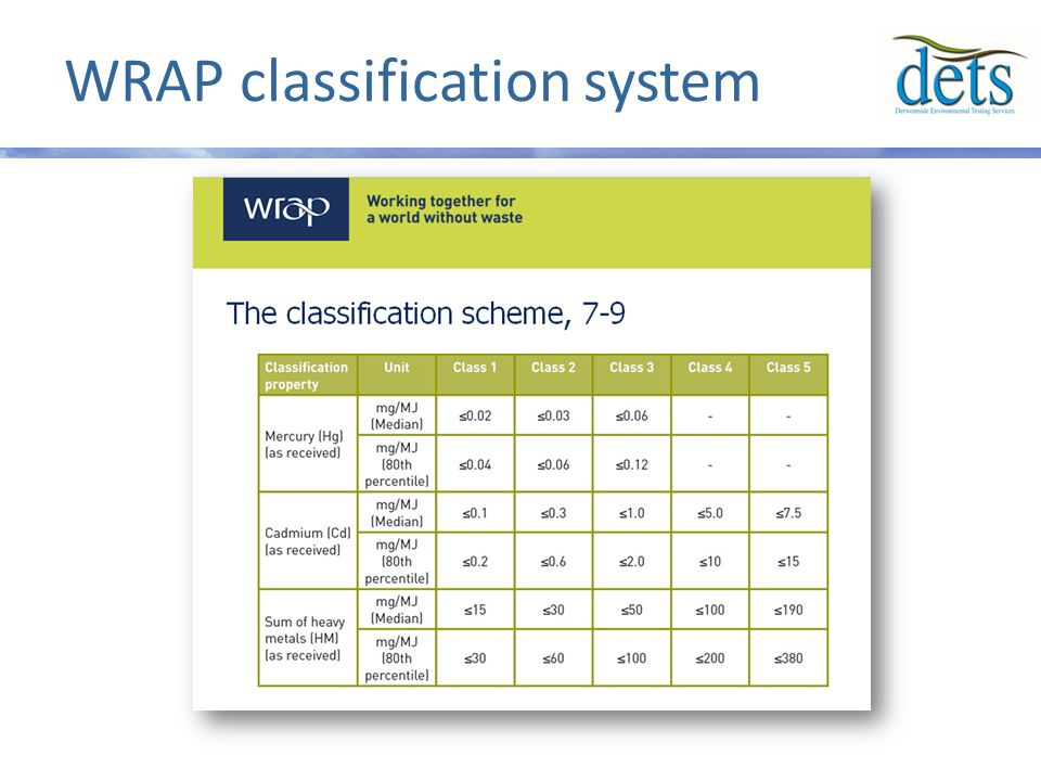 WRAP classification system